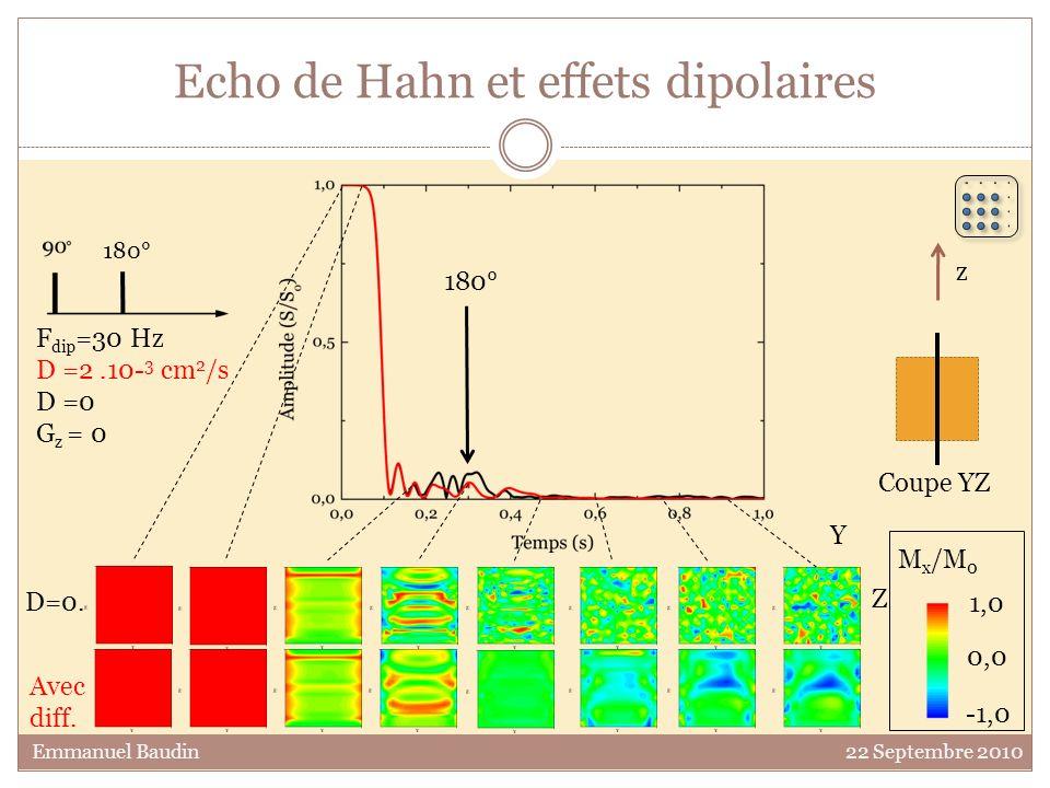 Echo de Hahn et effets dipolaires