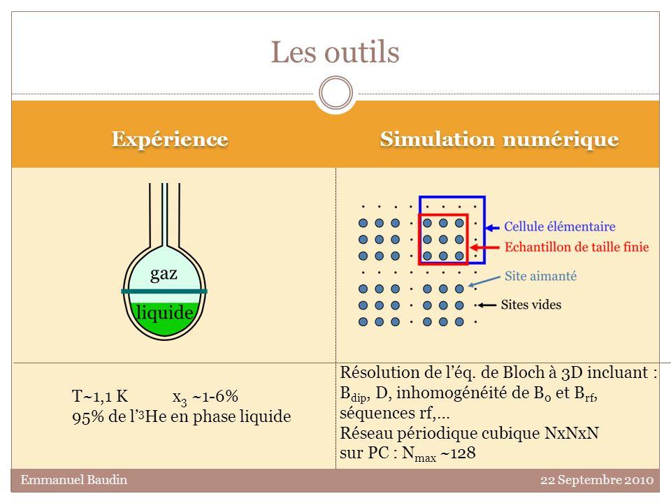 Les outils Expérience Simulation numérique