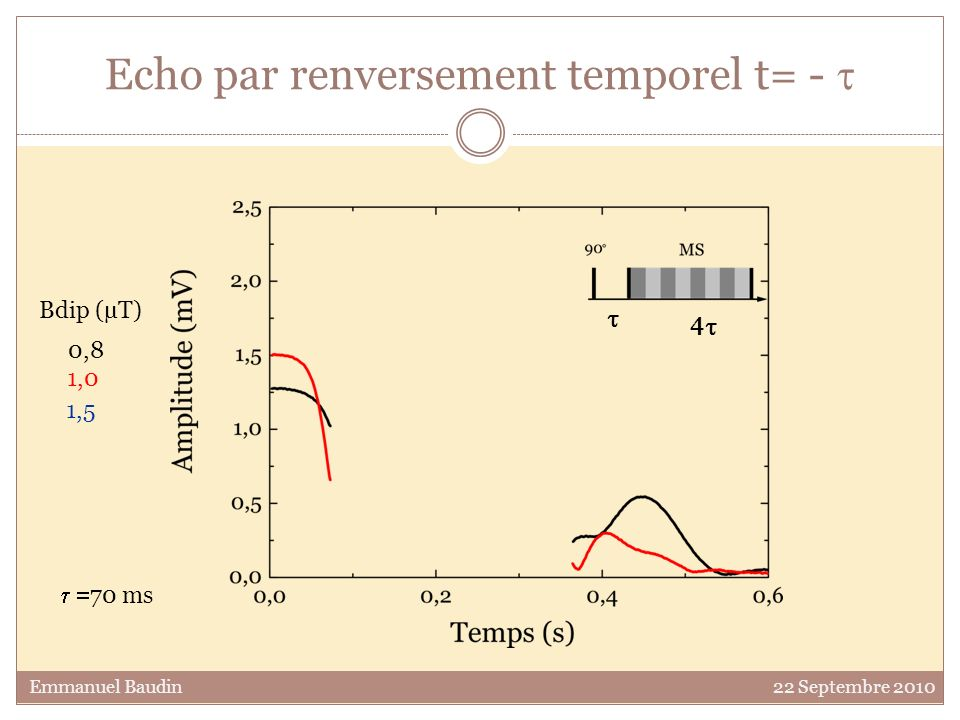 Echo par renversement temporel t= - t
