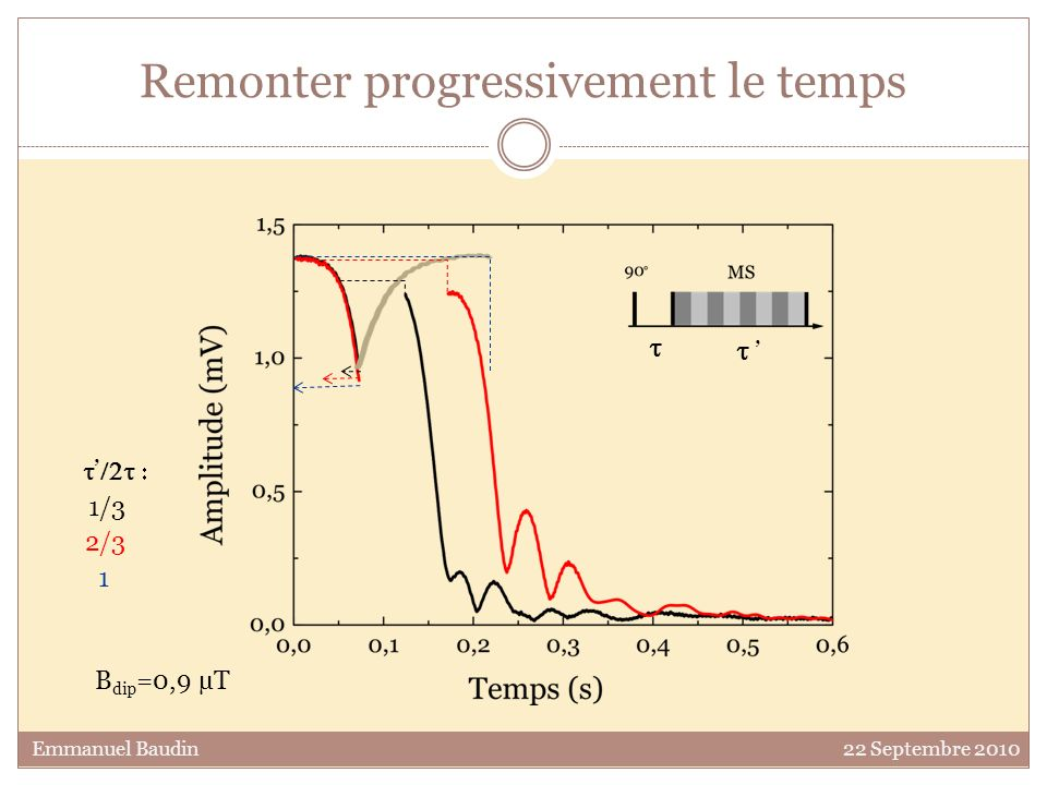 Remonter progressivement le temps