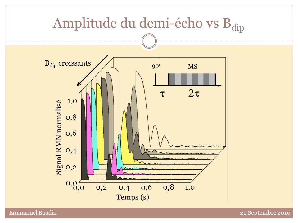 Amplitude du demi-écho vs Bdip