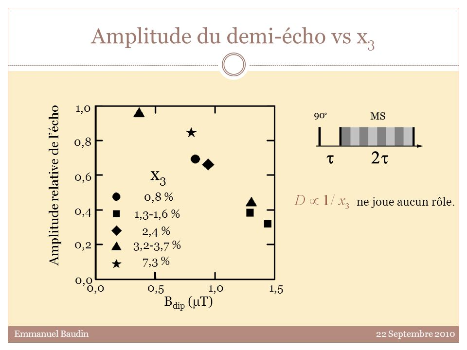 Amplitude du demi-écho vs x3