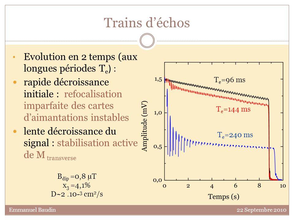 Trains d'échos Evolution en 2 temps (aux longues périodes Te) :