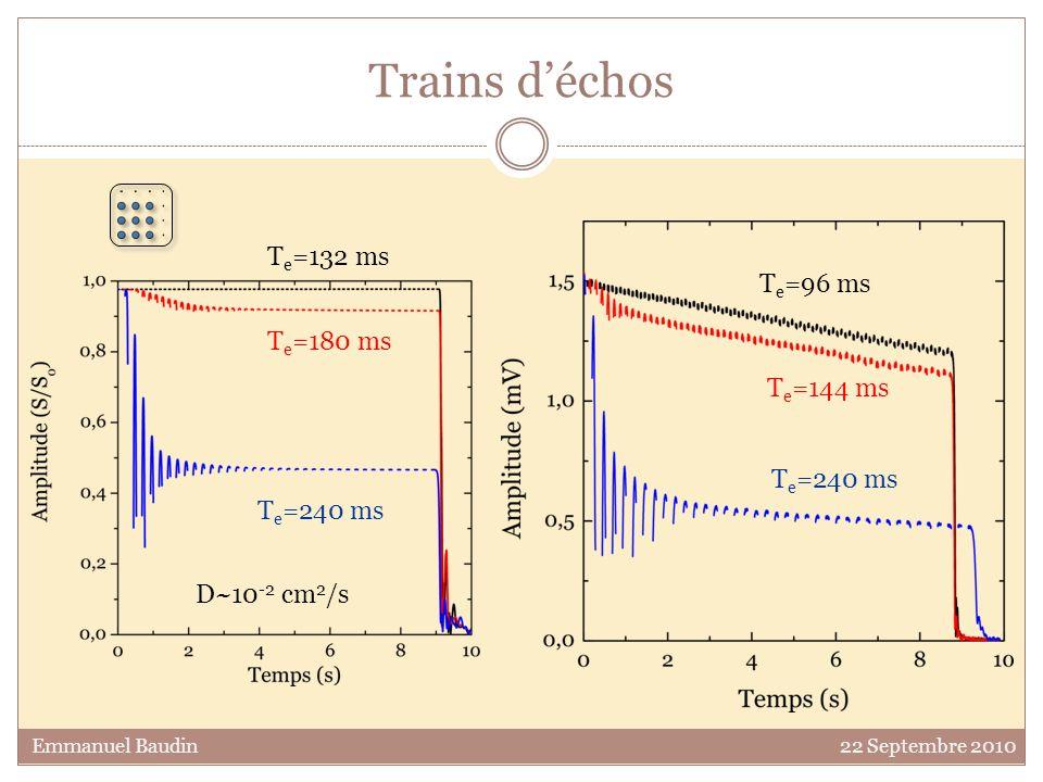 Trains d'échos Te=132 ms Te=96 ms Te=180 ms Te=144 ms Te=240 ms