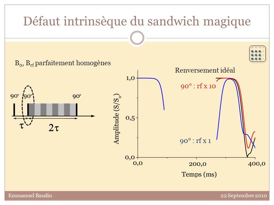 Défaut intrinsèque du sandwich magique