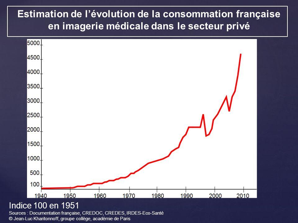 Estimation de l'évolution de la consommation française