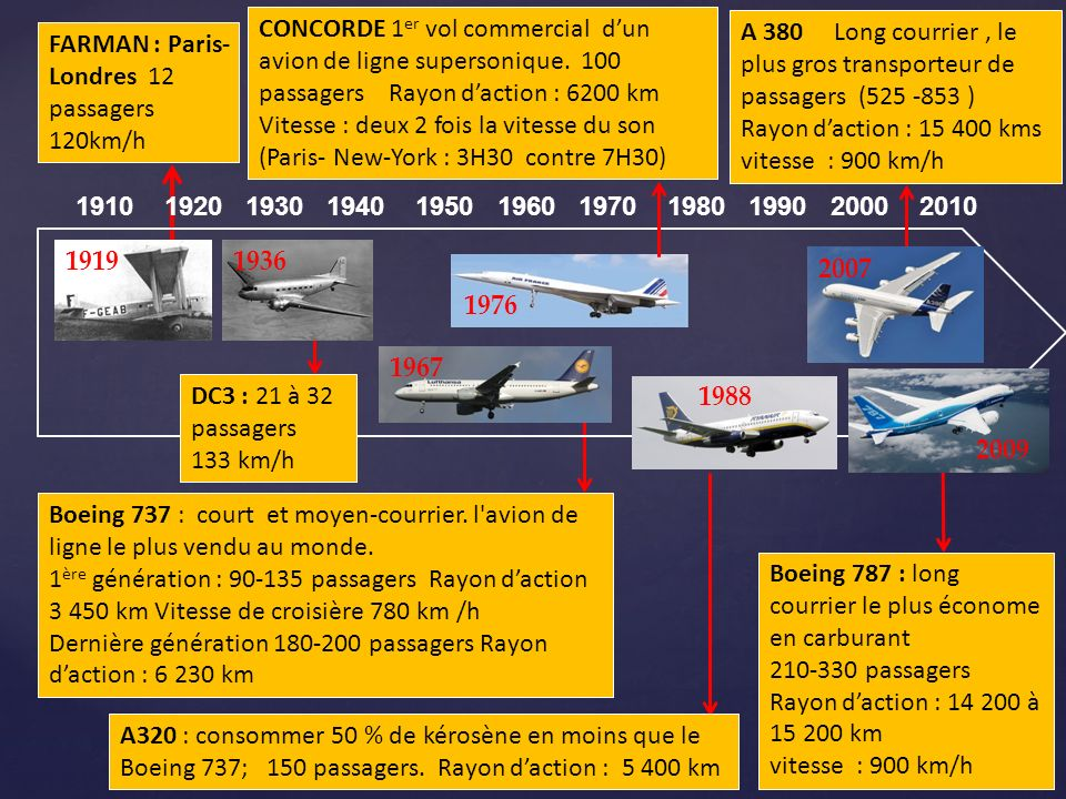CONCORDE 1er vol commercial d'un avion de ligne supersonique