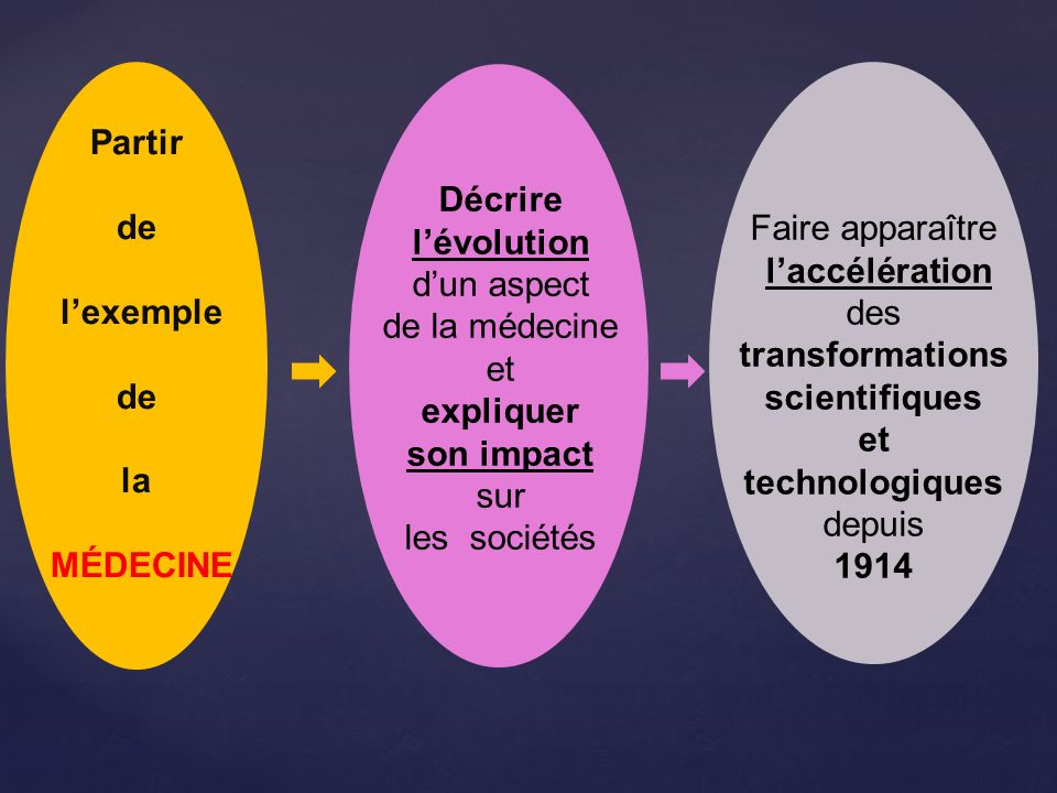 des transformations scientifiques