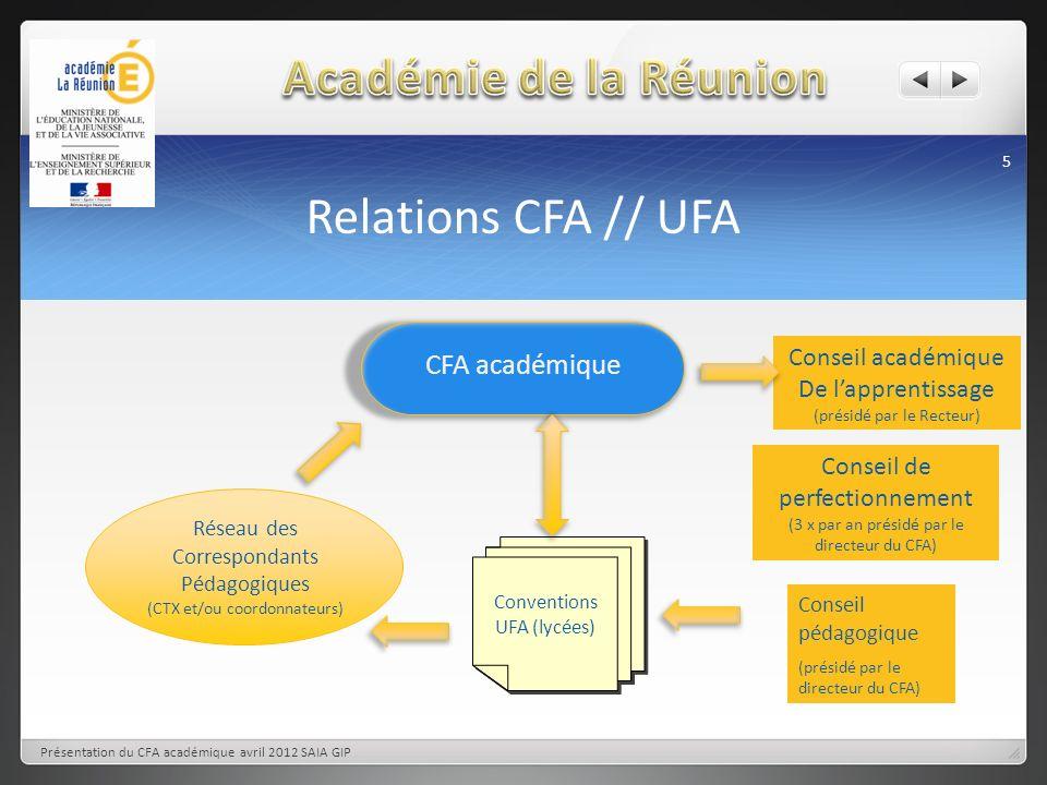 Académie de la Réunion Relations CFA // UFA CFA académique