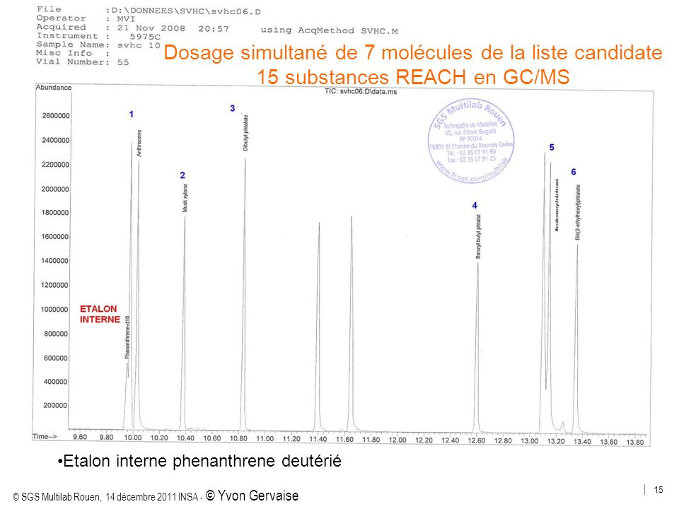 Dosage simultané de 7 molécules de la liste candidate 15 substances REACH en GC/MS