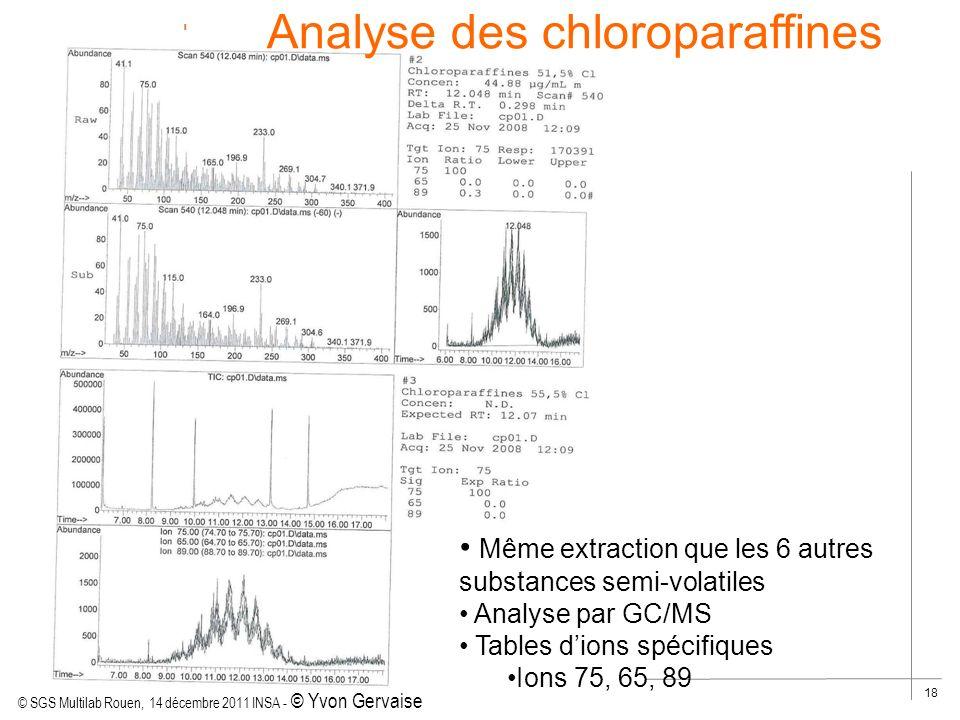 Analyse des chloroparaffines
