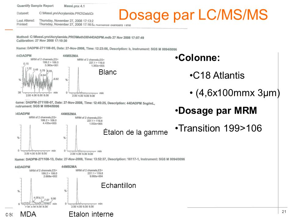 Dosage par LC/MS/MS Colonne: C18 Atlantis (4,6x100mmx 3µm)