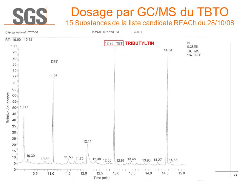 Dosage par GC/MS du TBTO