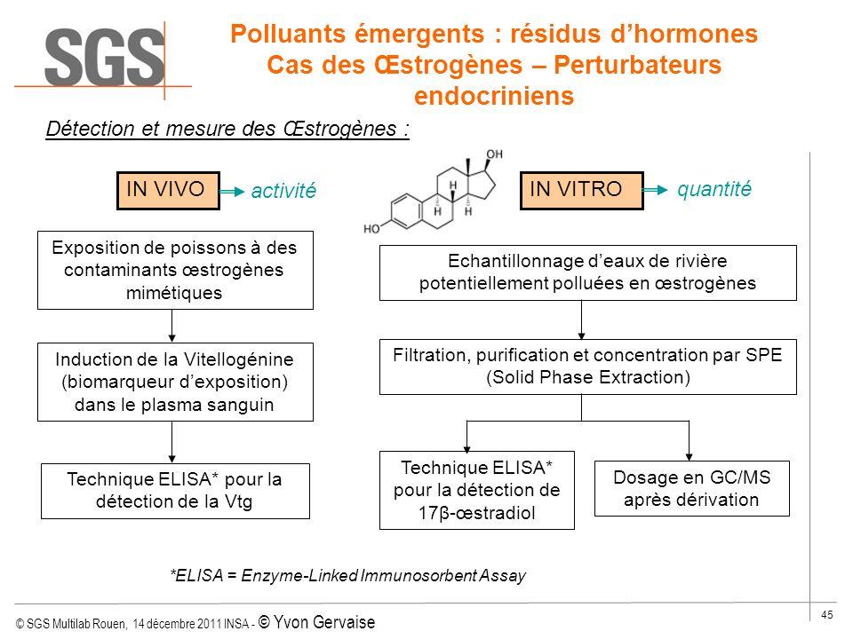 Polluants émergents : résidus d'hormones Cas des Œstrogènes – Perturbateurs endocriniens