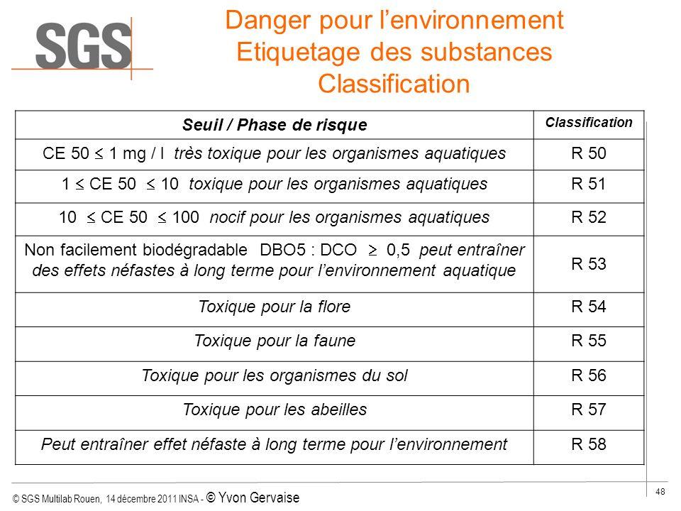 Danger pour l'environnement Etiquetage des substances Classification