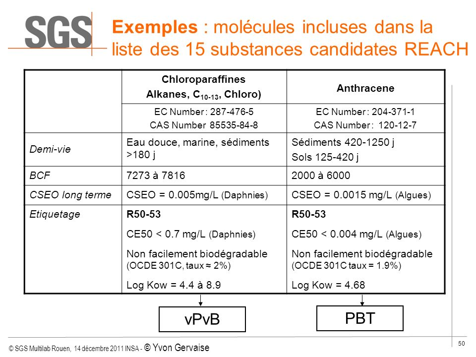 Exemples : molécules incluses dans la liste des 15 substances candidates REACH