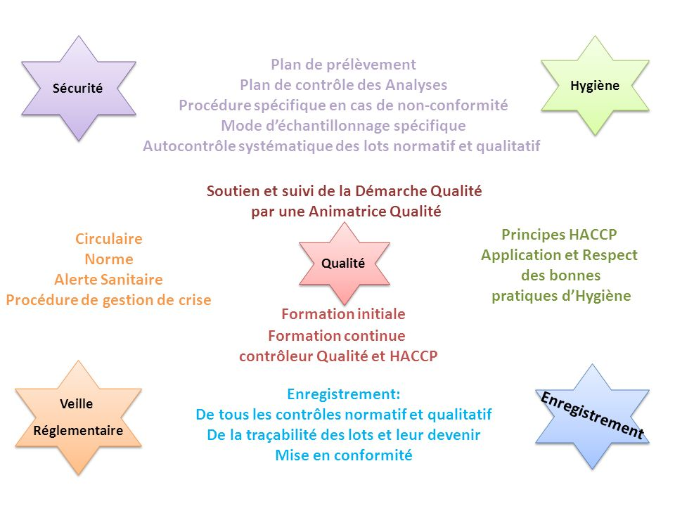 Plan de contrôle des Analyses
