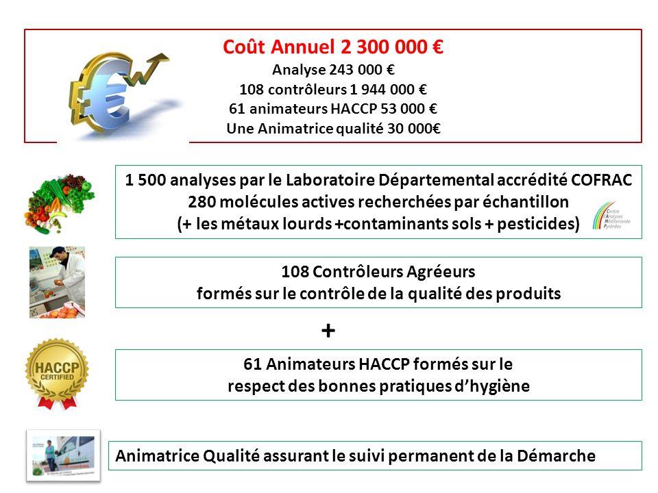 Coût Annuel 2 300 000 € Analyse 243 000 € 108 contrôleurs 1 944 000 € 61 animateurs HACCP 53 000 €