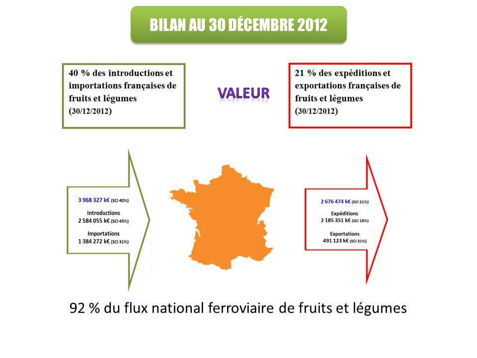 92 % du flux national ferroviaire de fruits et légumes