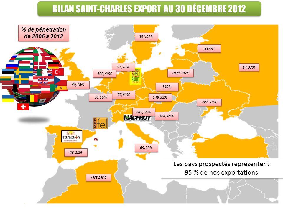 BILAN SAINT-CHARLES EXPORT AU 30 DÉCEMBRE 2012