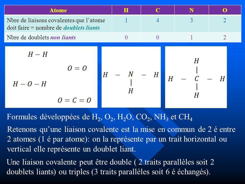 Formules développées de H2, O2, H2O, CO2, NH3 et CH4