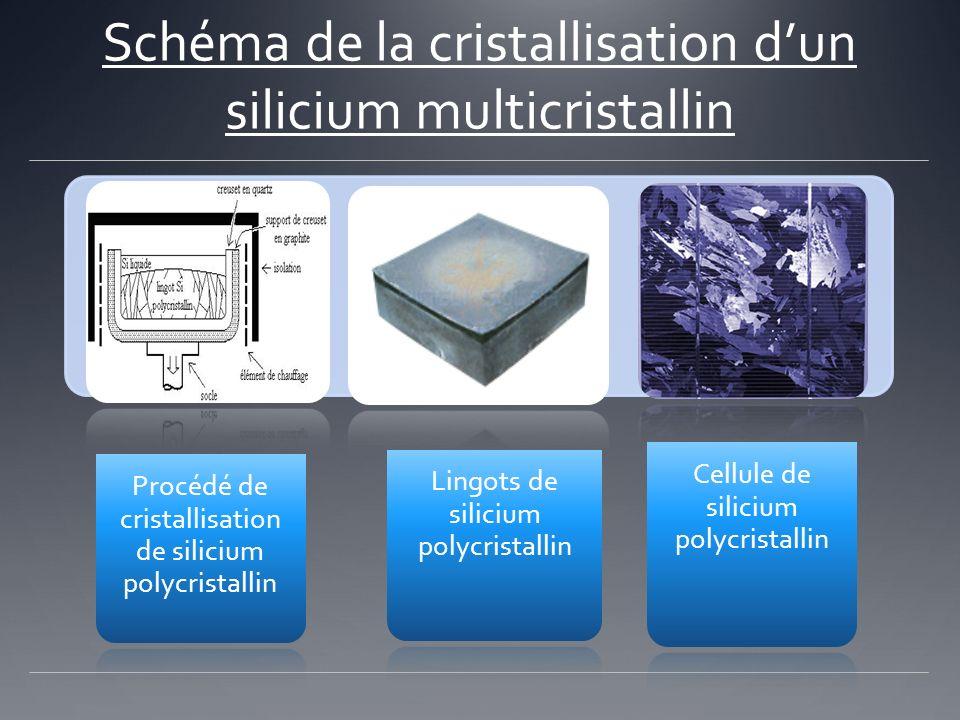 Schéma de la cristallisation d'un silicium multicristallin