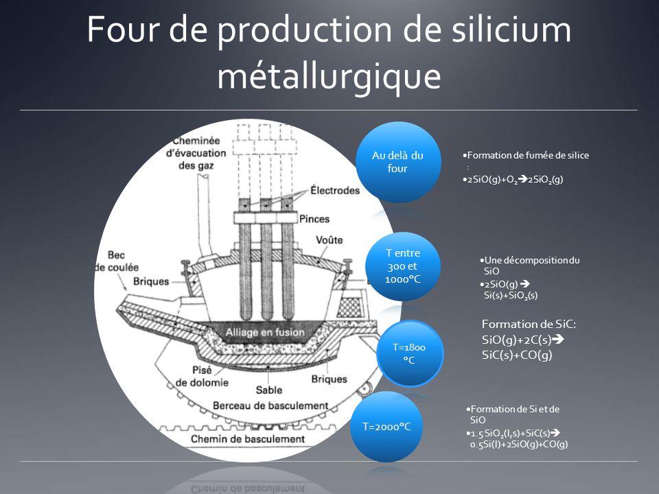 Four de production de silicium métallurgique