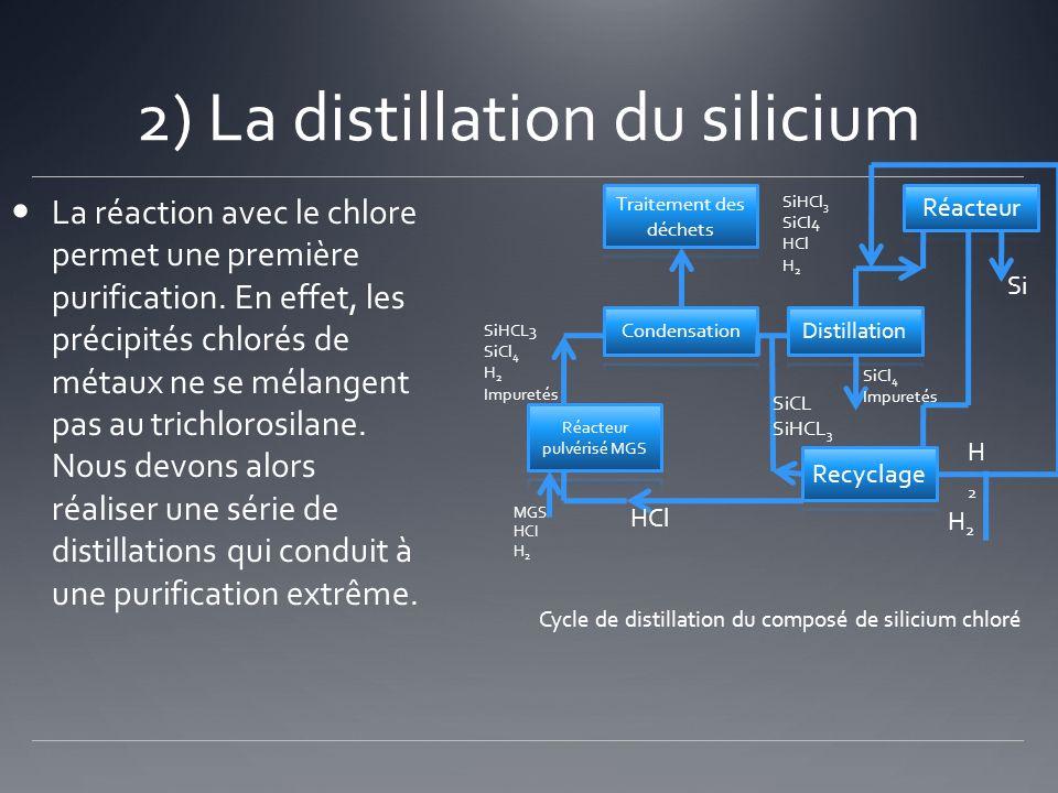 2) La distillation du silicium