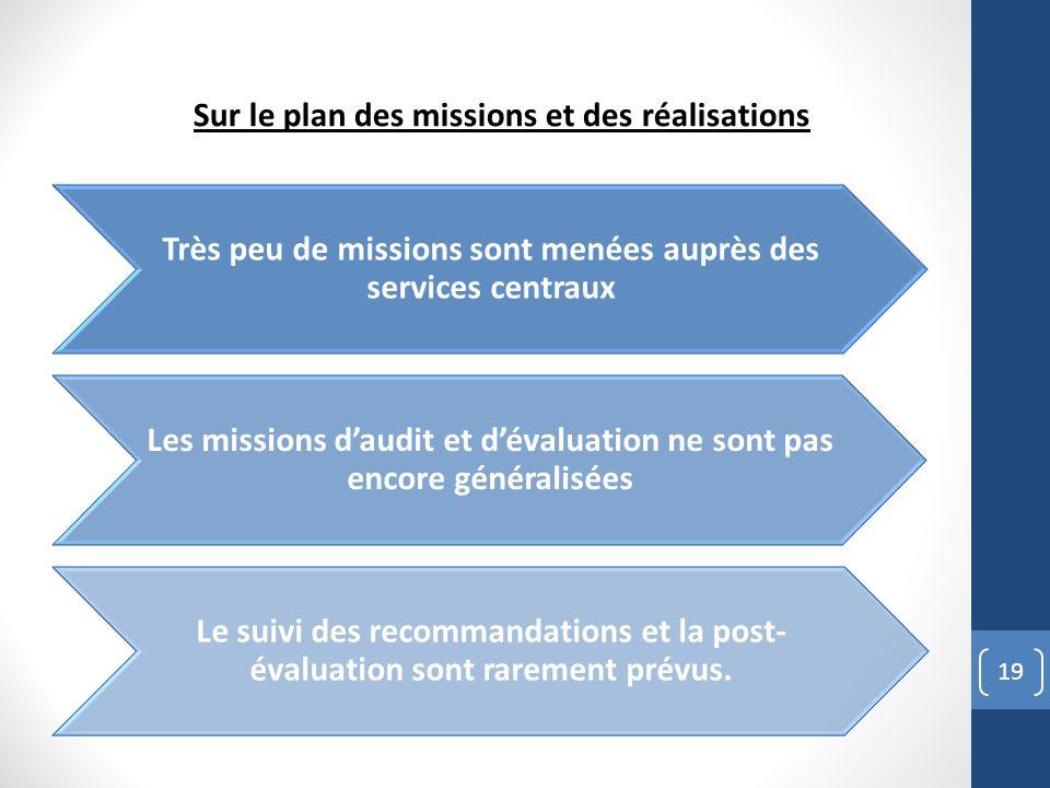 Sur le plan des missions et des réalisations