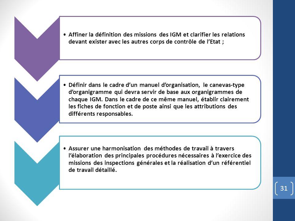 Affiner la définition des missions des IGM et clarifier les relations devant exister avec les autres corps de contrôle de l'Etat ;