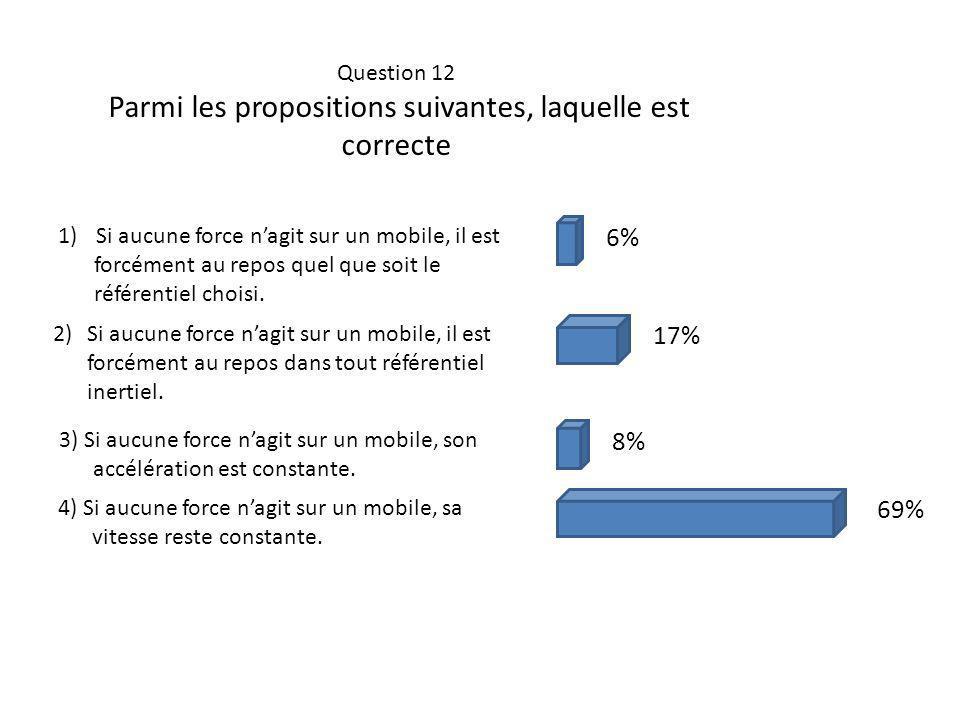 Question 12 Parmi les propositions suivantes, laquelle est correcte