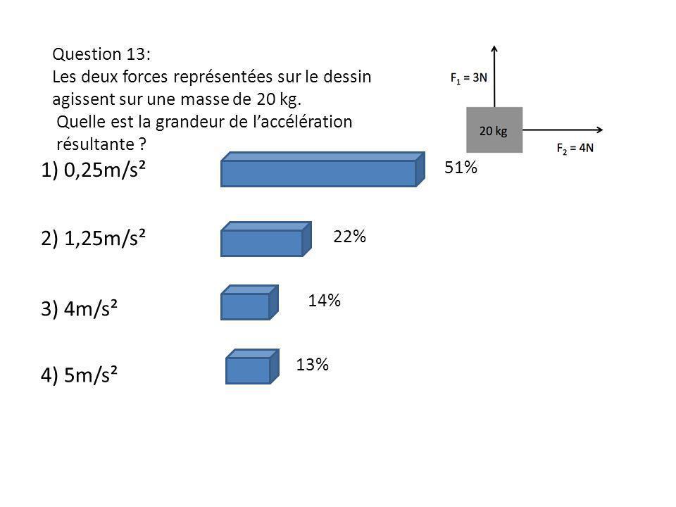 1) 0,25m/s² 2) 1,25m/s² 3) 4m/s² 4) 5m/s² Question 13: