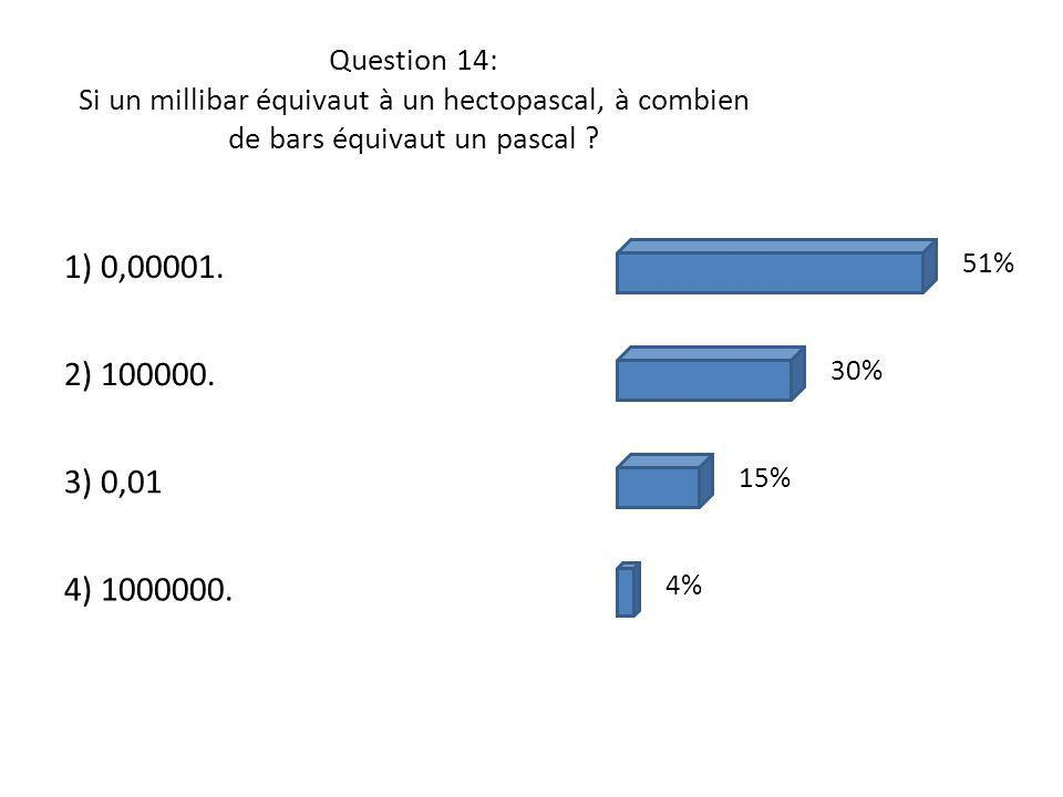 Question 14: Si un millibar équivaut à un hectopascal, à combien de bars équivaut un pascal
