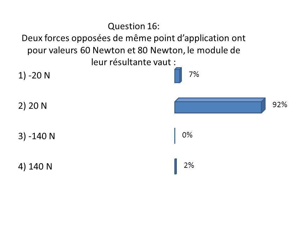 Question 16: Deux forces opposées de même point d'application ont pour valeurs 60 Newton et 80 Newton, le module de leur résultante vaut :
