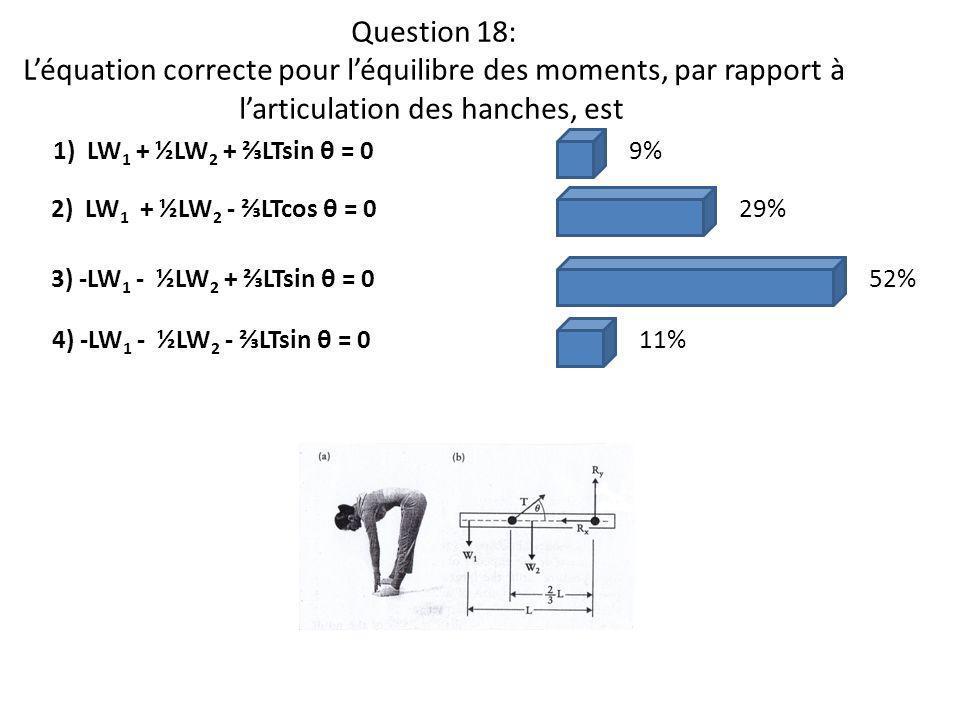 Question 18: L'équation correcte pour l'équilibre des moments, par rapport à l'articulation des hanches, est