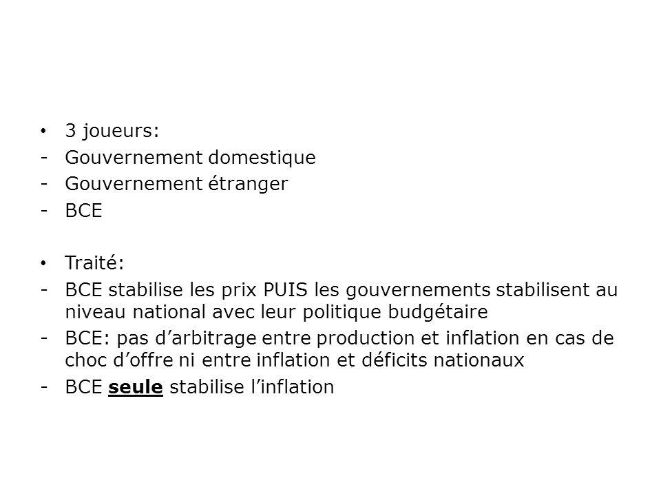 Gouvernement domestique Gouvernement étranger BCE Traité: