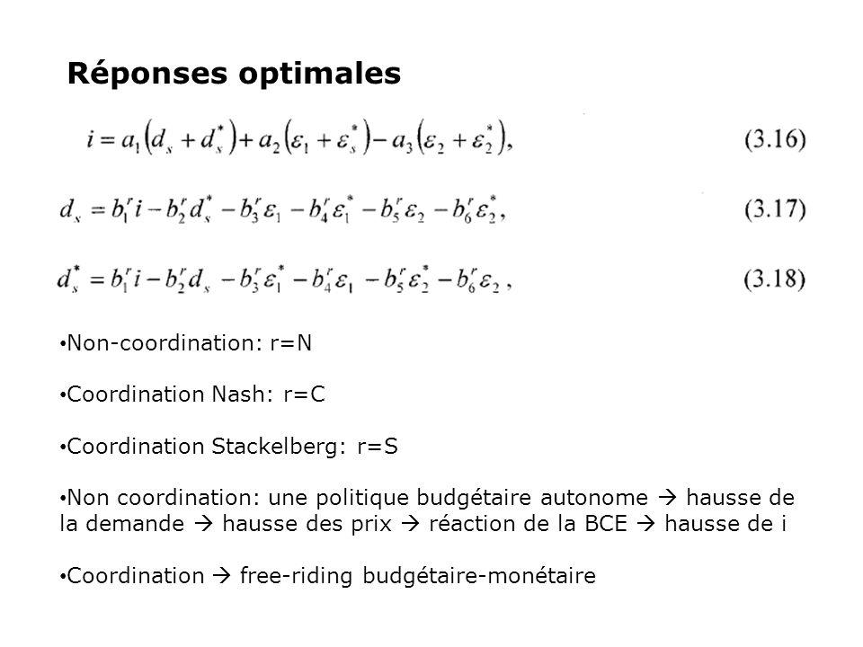 Réponses optimales Non-coordination: r=N Coordination Nash: r=C