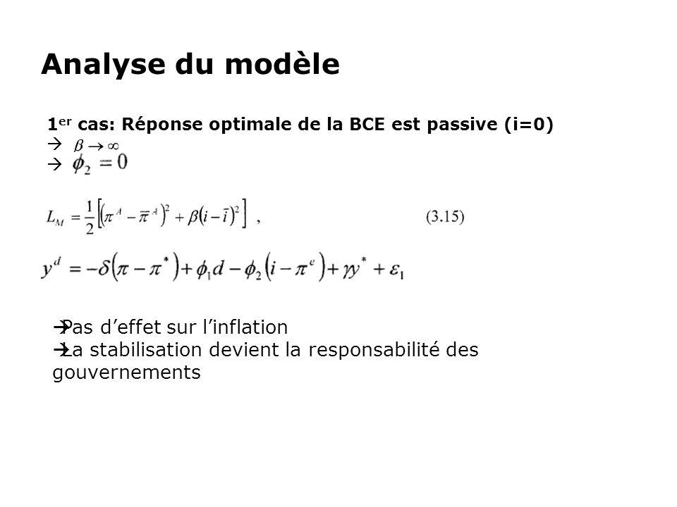 Analyse du modèle Pas d'effet sur l'inflation