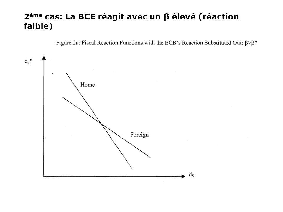 2ème cas: La BCE réagit avec un β élevé (réaction faible)