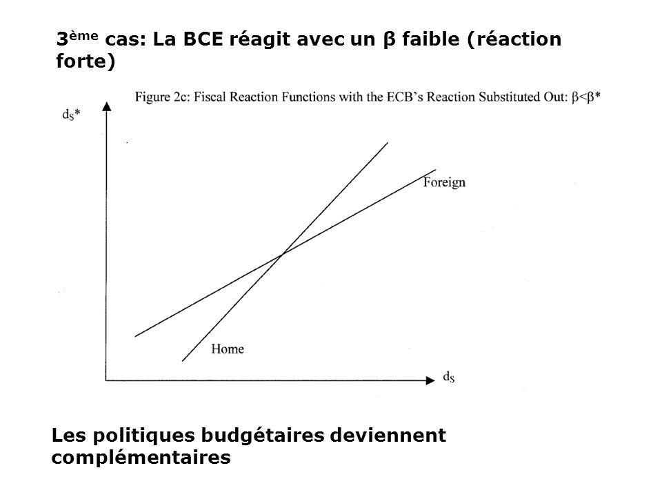 3ème cas: La BCE réagit avec un β faible (réaction forte)