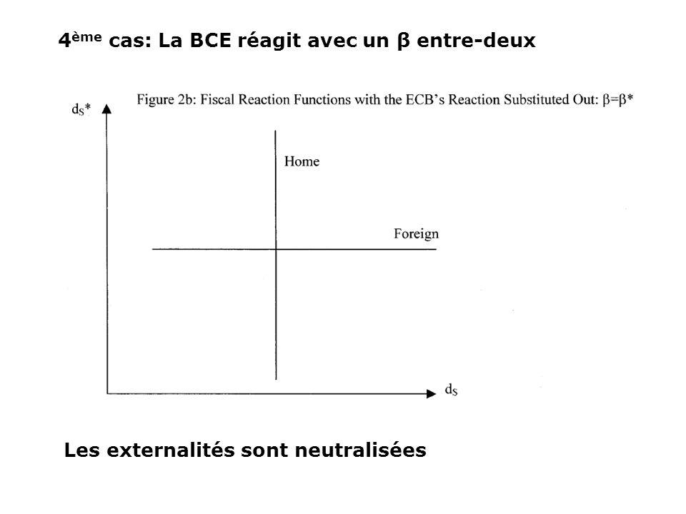 4ème cas: La BCE réagit avec un β entre-deux