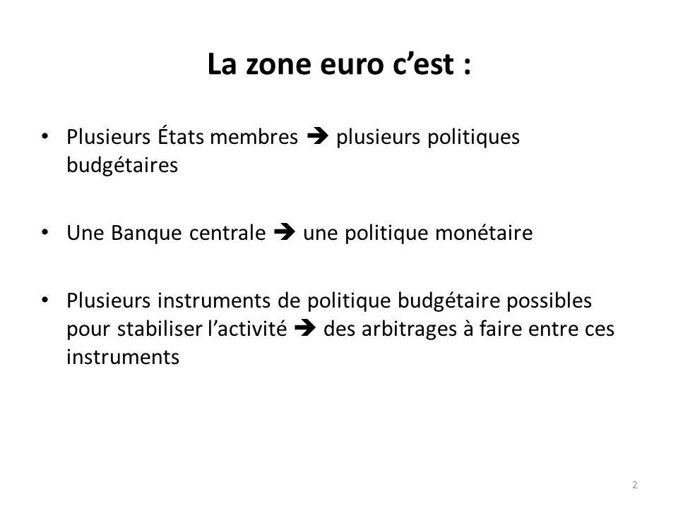 La zone euro c'est : Plusieurs États membres  plusieurs politiques budgétaires. Une Banque centrale  une politique monétaire.