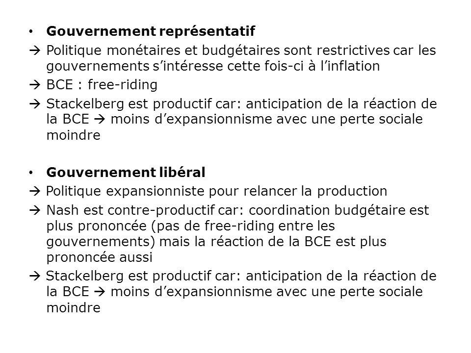 Gouvernement représentatif