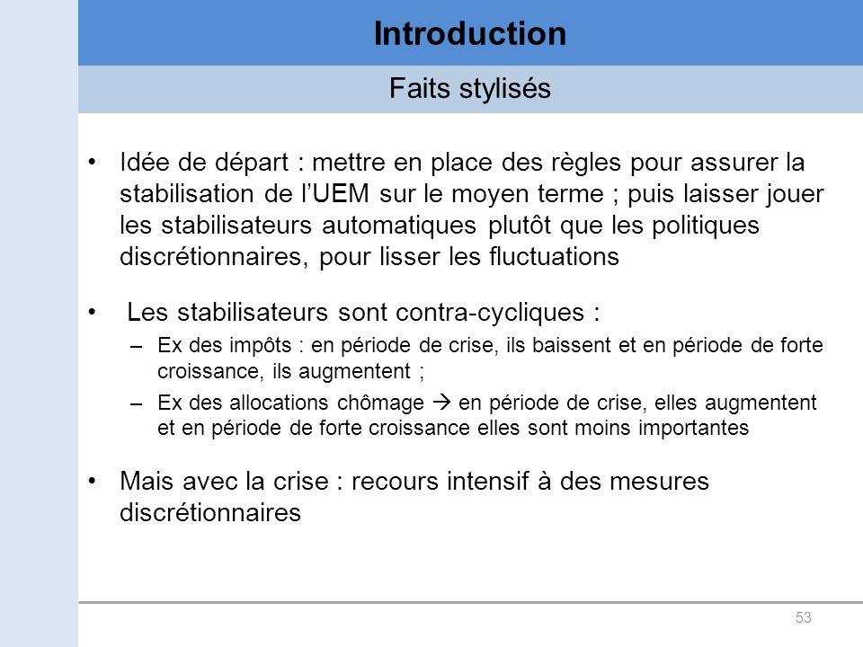 Introduction Faits stylisés