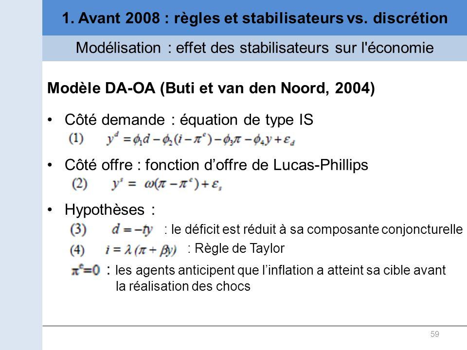 1. Avant 2008 : règles et stabilisateurs vs. discrétion