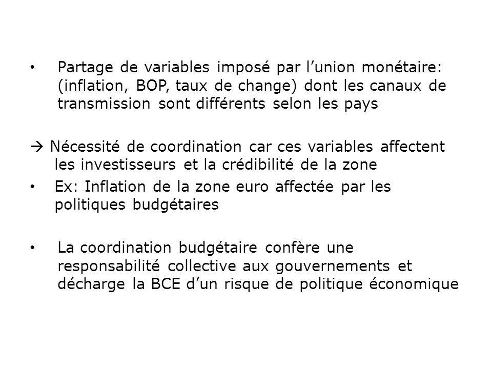 Ex: Inflation de la zone euro affectée par les politiques budgétaires