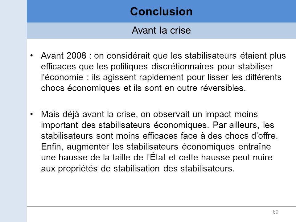 Conclusion Avant la crise