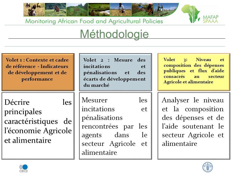 Méthodologie Volet 1 : Contexte et cadre de référence - Indicateurs de développement et de performance.