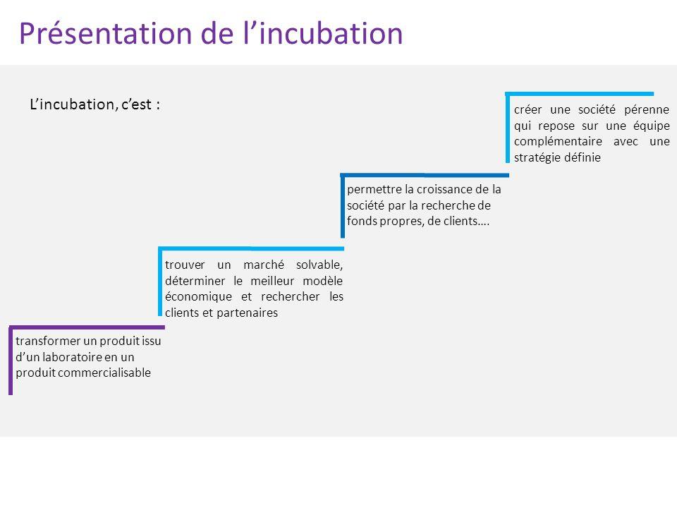 Présentation de l'incubation