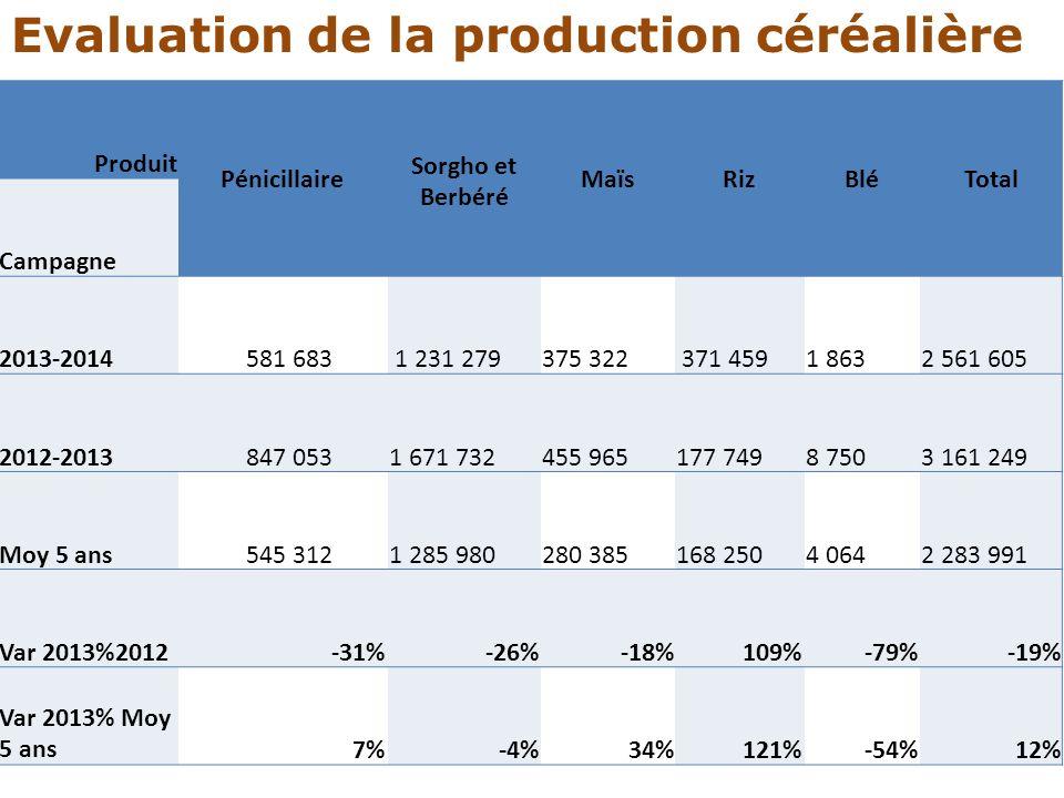 Evaluation de la production céréalière